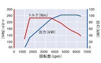 フォルクスワーゲン ゴルフ TSI ハイラインの1.4ターボの性能曲線グラフ
