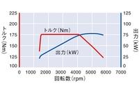 フォルクスワーゲン ゴルフ TSI トレンドラインとコンフォートラインの1.2ターボの性能曲線グラフ