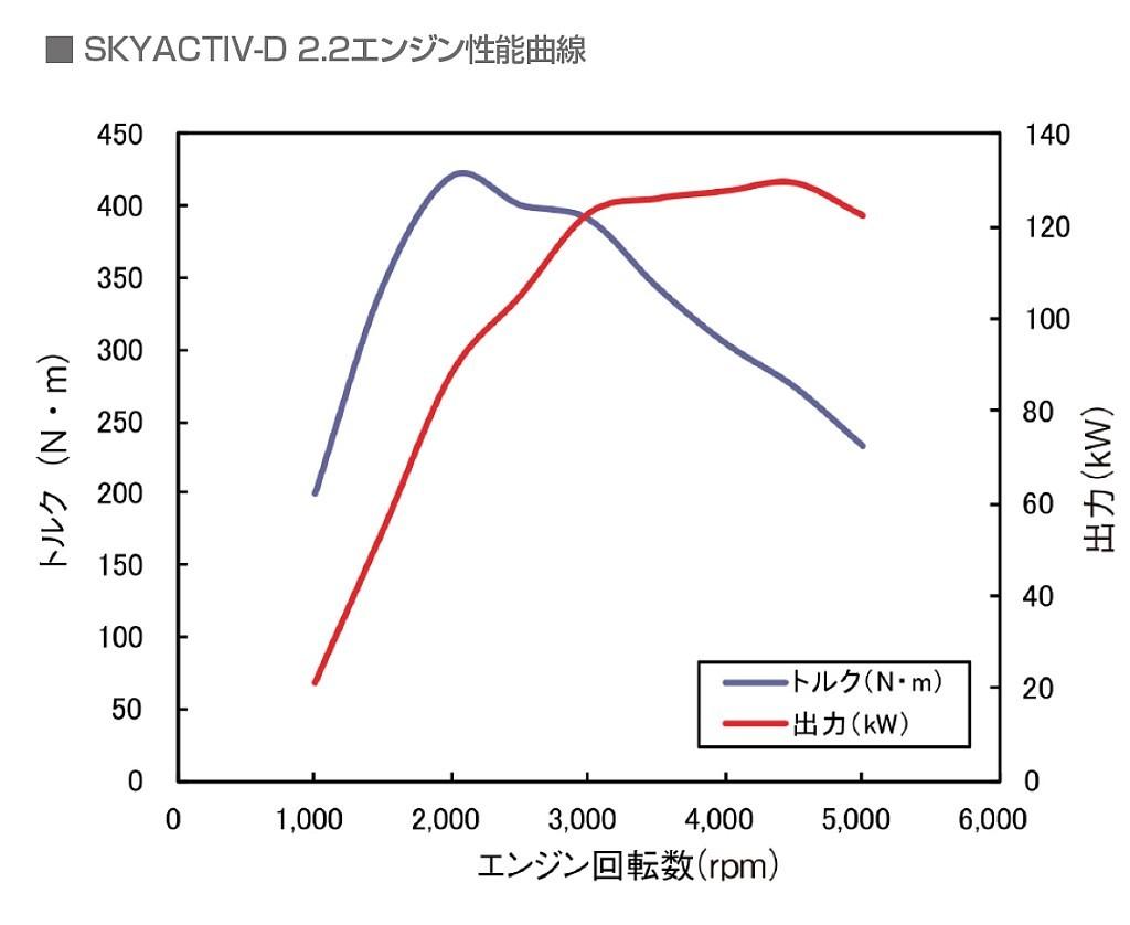 2代目マツダCX-5のエンジン性能曲線画像
