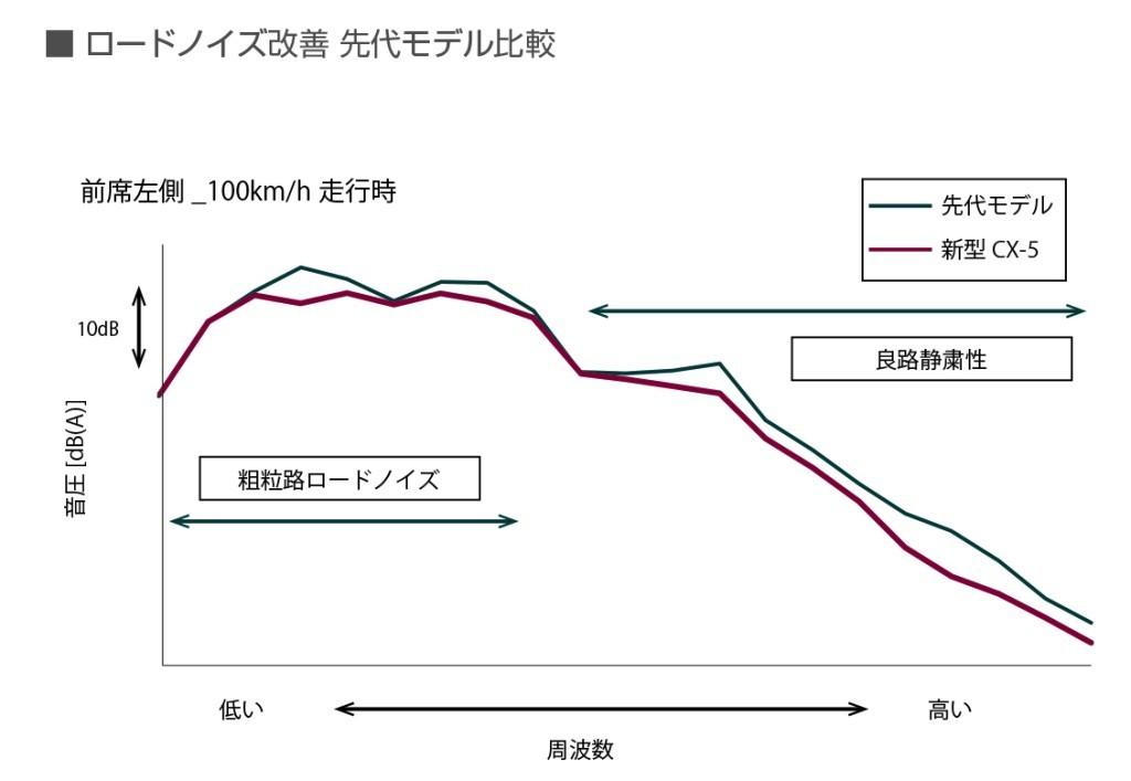 2代目マツダCX-5のロードノイズ改善先代モデル比較画像