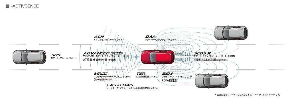 2代目マツダCX-5のi-ACTIVESENSEイメージ画像