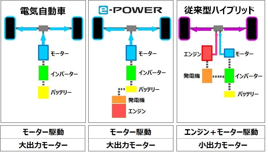 日産 ノート e-POWERのモーター解説図