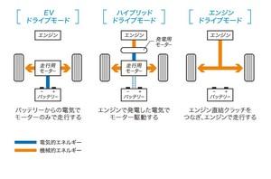 ドライブモードの分類図