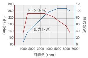 1.4TSIエンジンの性能曲線図
