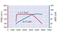 1.2ターボエンジンの性能曲線の図