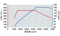 フォルクスワーゲン ゴルフ GTIのエンジン性能曲線図